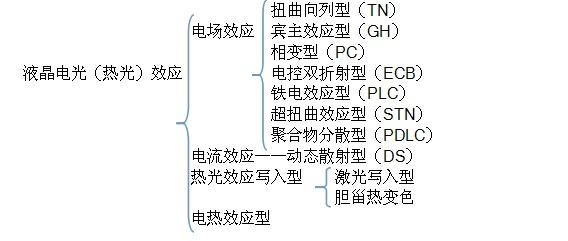 LCD液晶显示的分类 一、从电光(热光)效应上分类  一、商品性分类 在实用中有时并非需要从原理,结构上去区分,而更多的是从商品的角度,显 方式或显示性能上去区分,这种lcd分类在应用时更实际。 1.商品形式 (1) 液晶显示器件: 包括前后偏光片在内的液晶显示器件, 简称 LCD。 ( 2 ) 液晶显示模块:包括组装好线路板,IC驱动用控制电路及其它附件商品,简称LCM。 2.